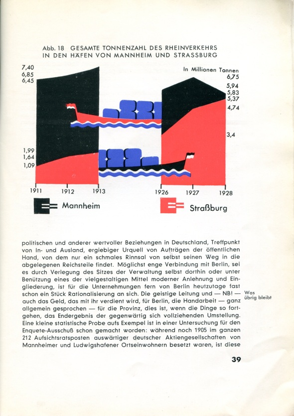 Comparison of annual tonnage shipped through the upper Rhine River ports of Mannheim and Strassburg, 19